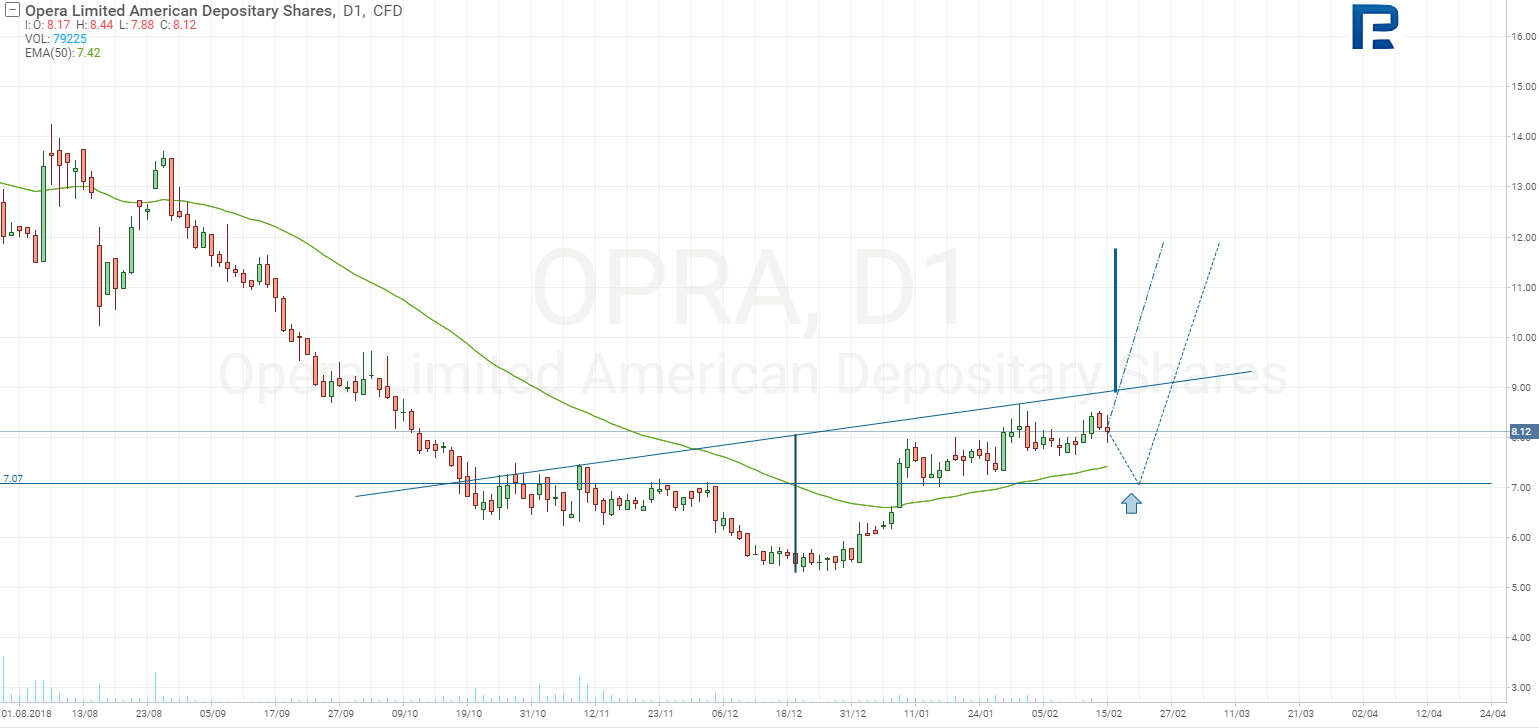 Opera Limited Stocks