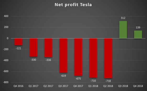 Net Profit Tesla