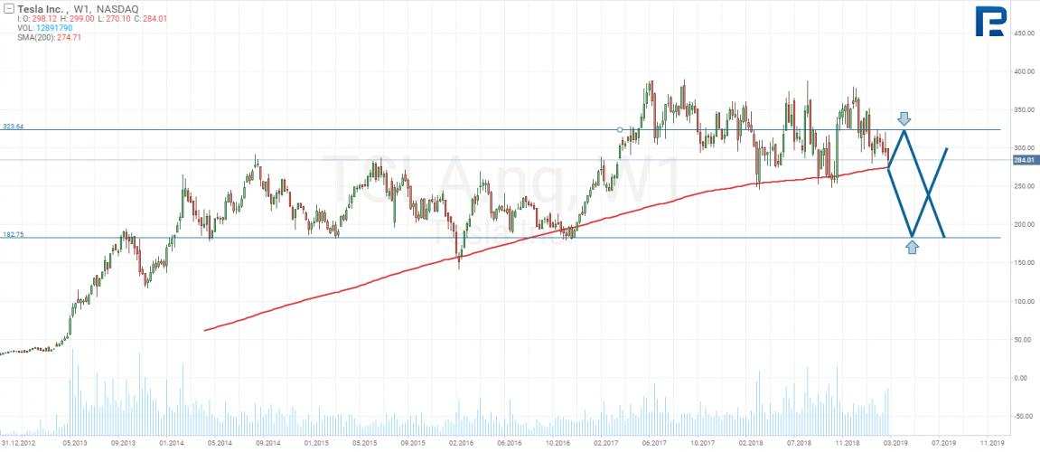 tesla stocks price