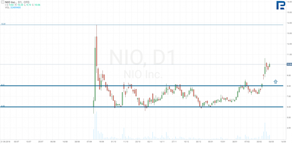 NIO Inc.