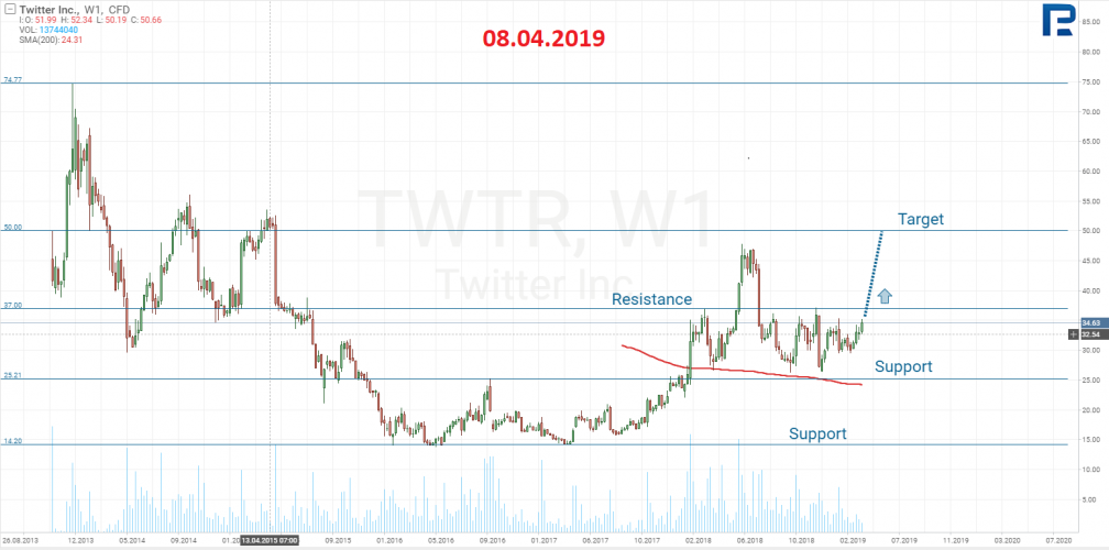 Twitter (NYSE: TWTR)