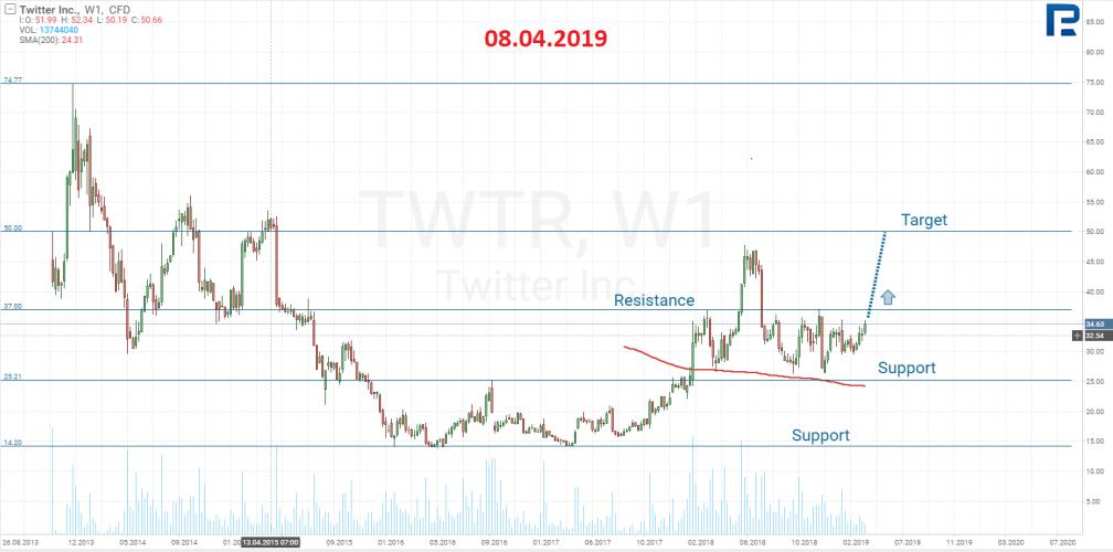 ทวิตเตอร์ (NYSE: TWTR)