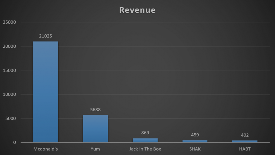 mcdonalds revenue