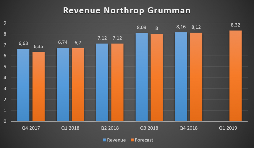 Northrop Grumman Corporation Revenue