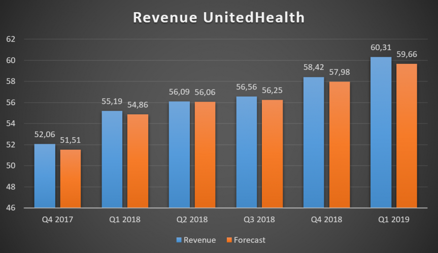 Ingresos de UnitedHealth Group