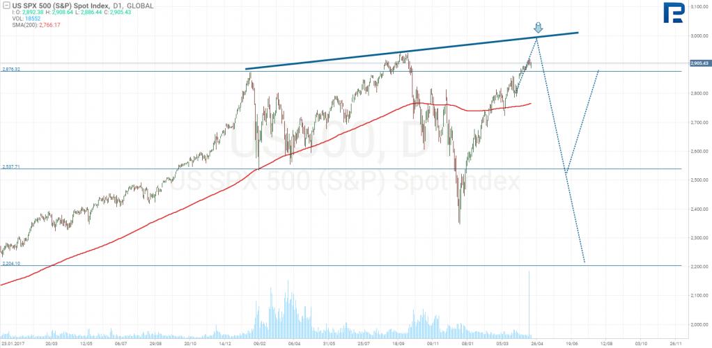 S & P500 graafik