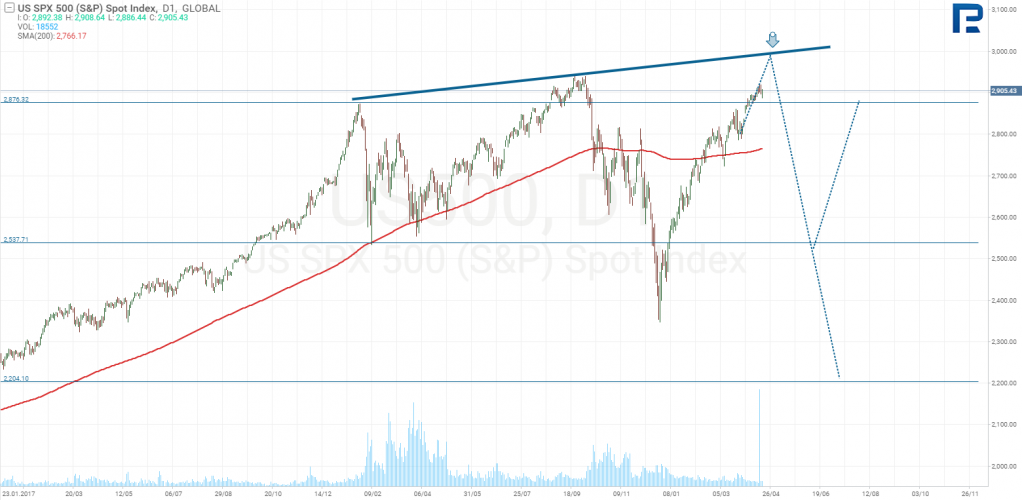 S & P500-Diagramm