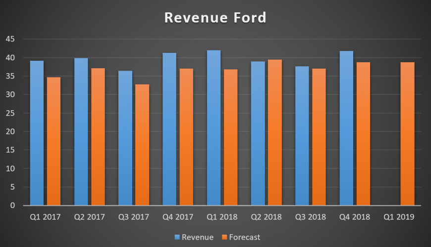Revenue Ford
