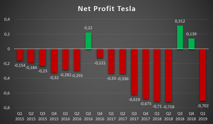 Nettogewinn Tesla Inc.