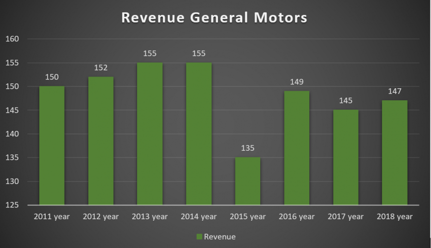 General Motors Revenue