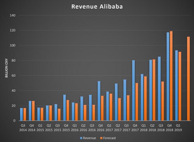 Ingresos de Alibaba