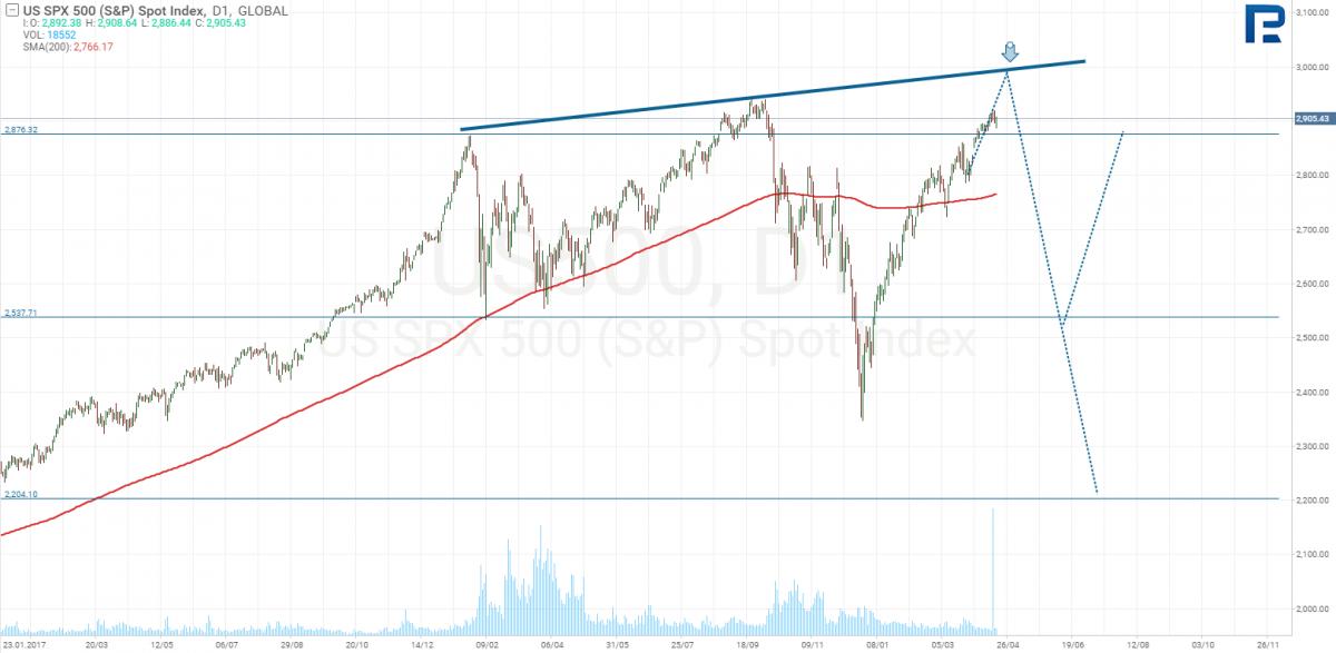 S & P 500 Preisdiagramm