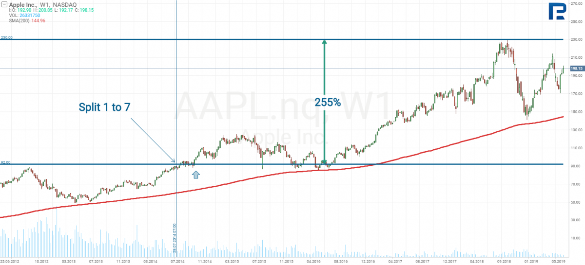 Apple Inc Stock Price Analysis