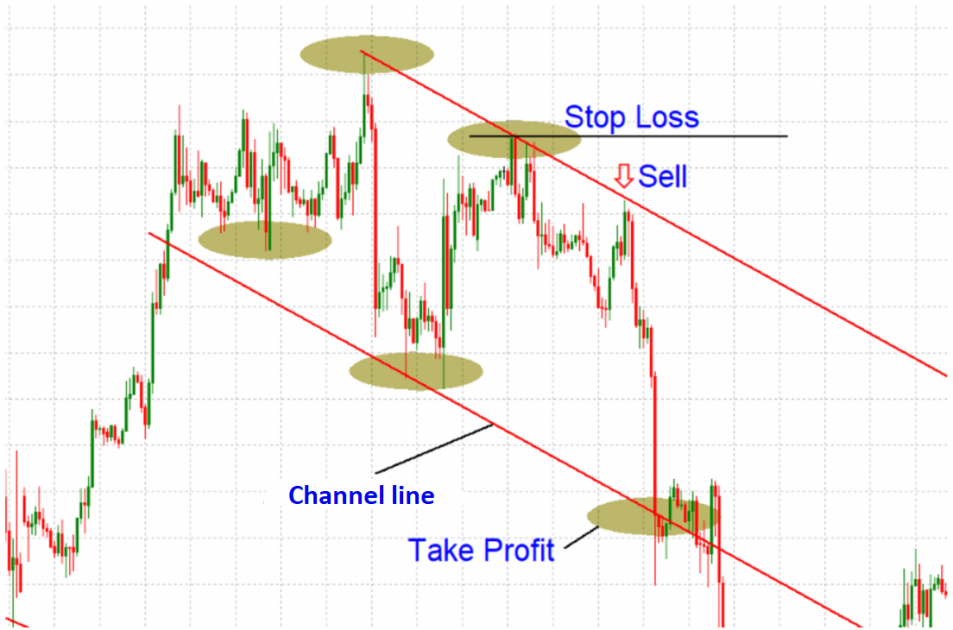 Example of an entry point for selling.