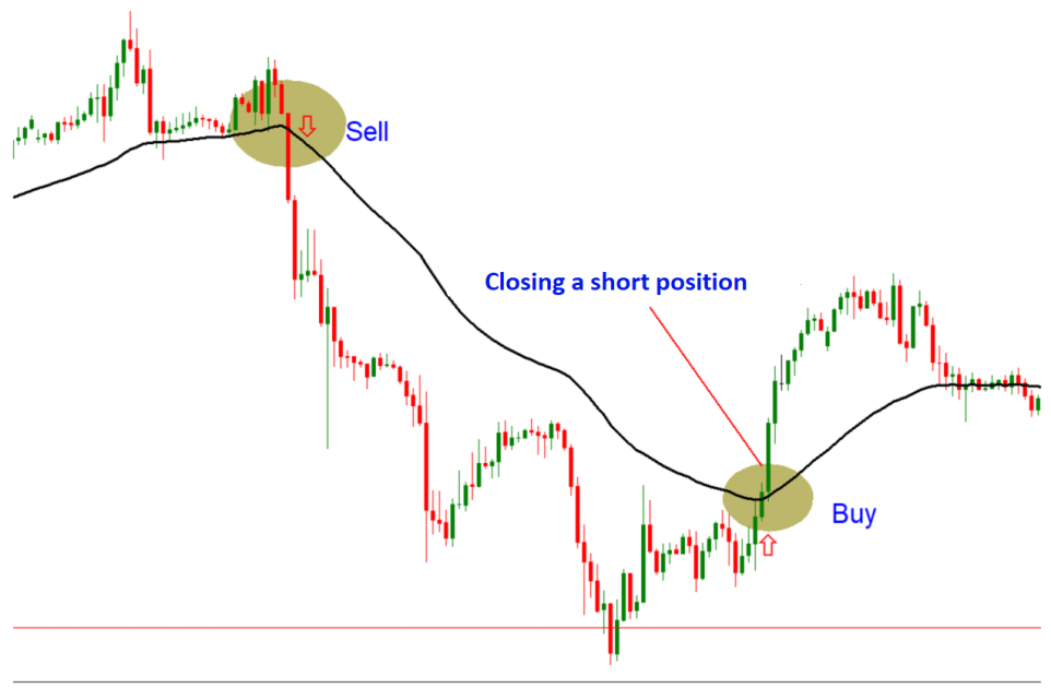 Example with a use of Moving Average with 50-day period.