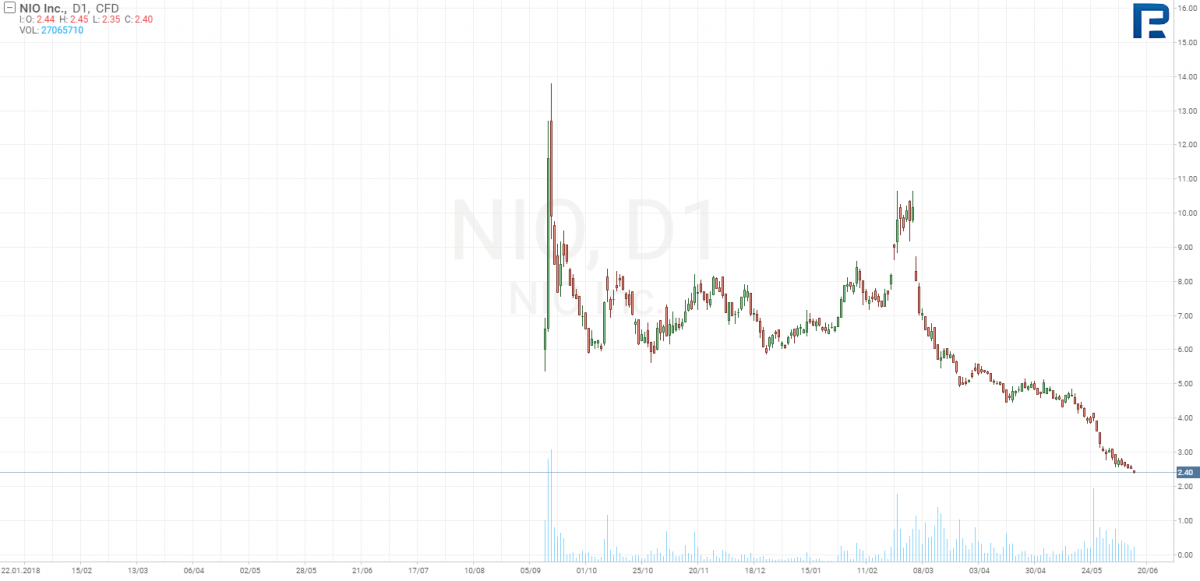 NIO Inc stock price