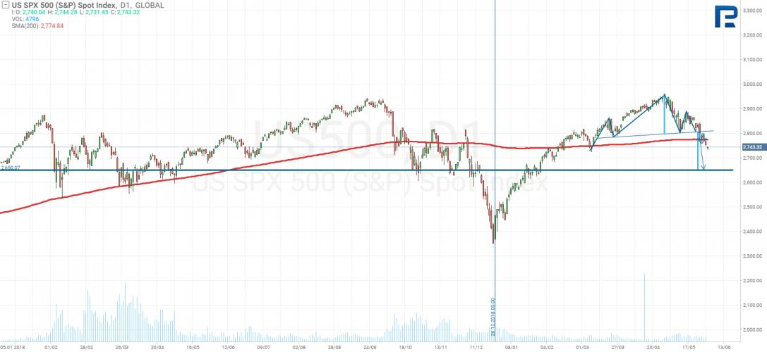 S & P500 Gráfico de precios
