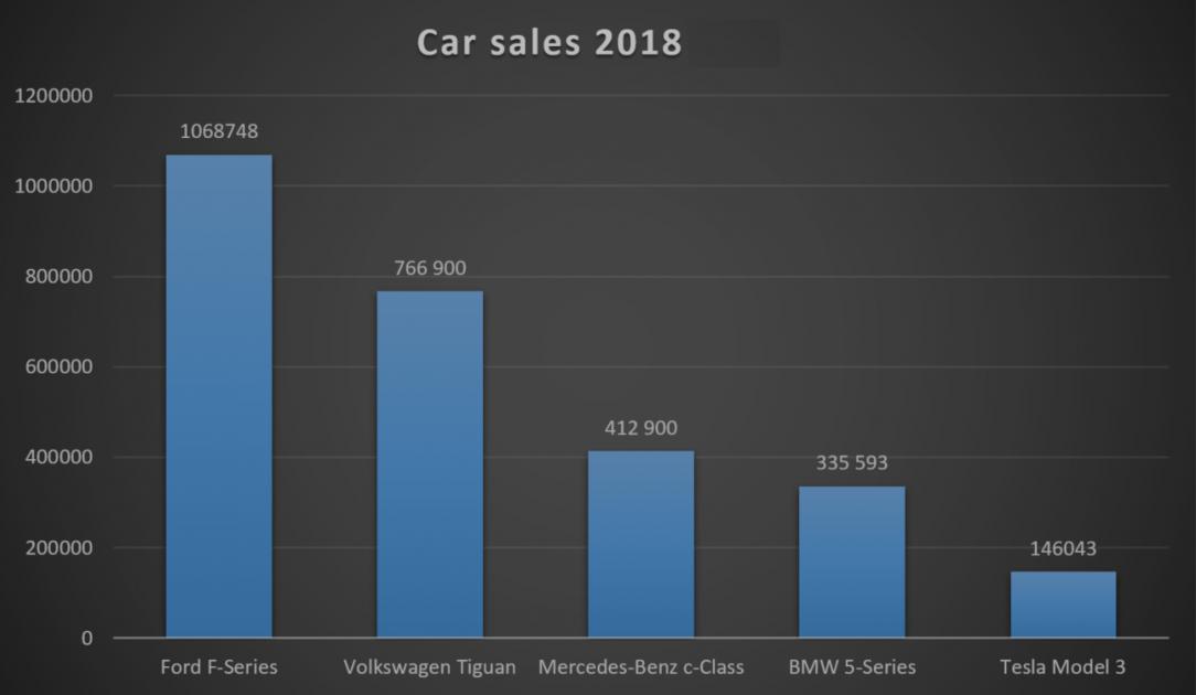 مبيعات السيارات 2018