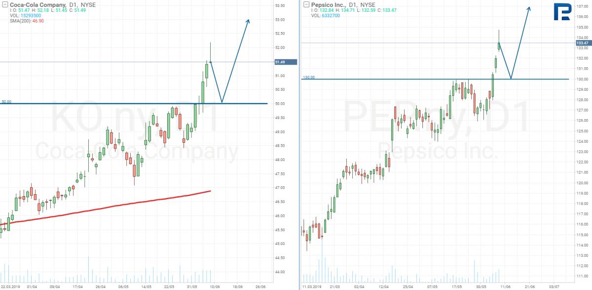 Coca-Cola Company & Pepsico Inc price charts