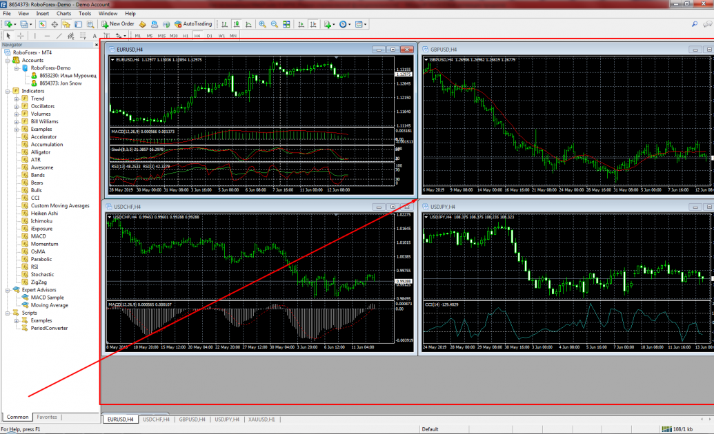 MetaTrader 4 Working area