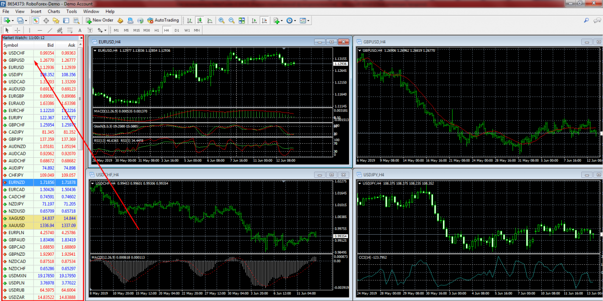 MetaTrader 4 Market Watch