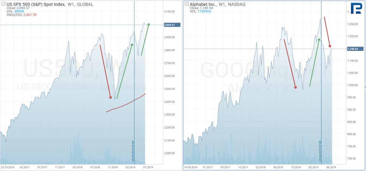 S & P500, Alphabet (NASDAQ: GOOG)