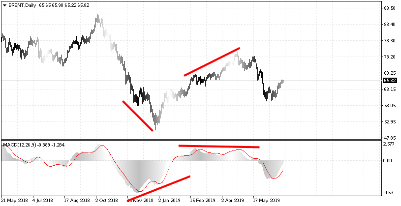 MACD Indicator: Settings, Trading, Divergence | R Blog
