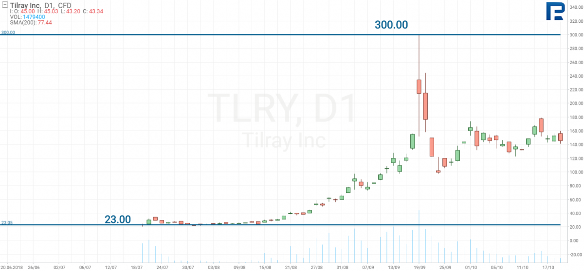 Tilray inc giá cổ phiếu