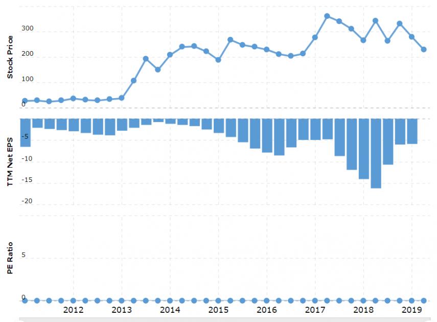 Tesla P/E and stock price