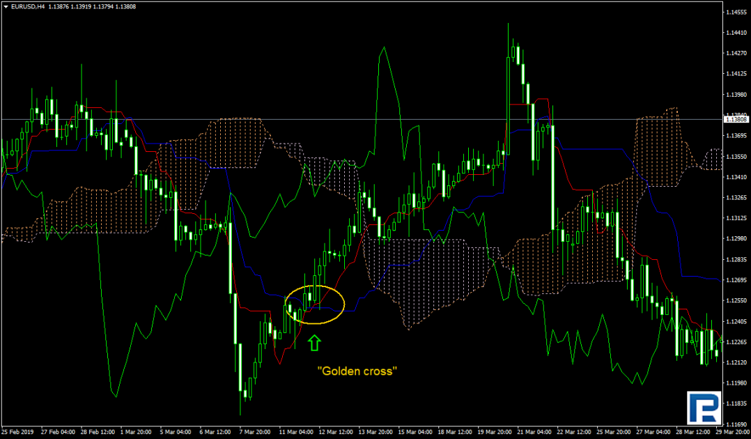 Golden Cross Ichimoku
