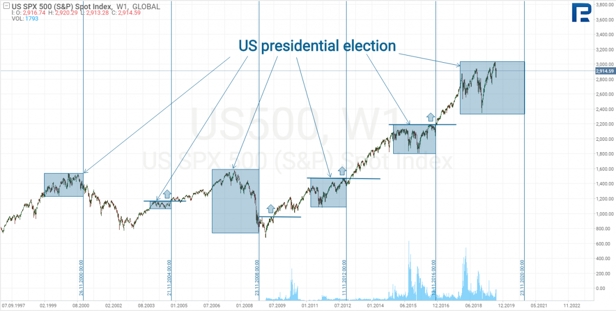 Market before presidential elections