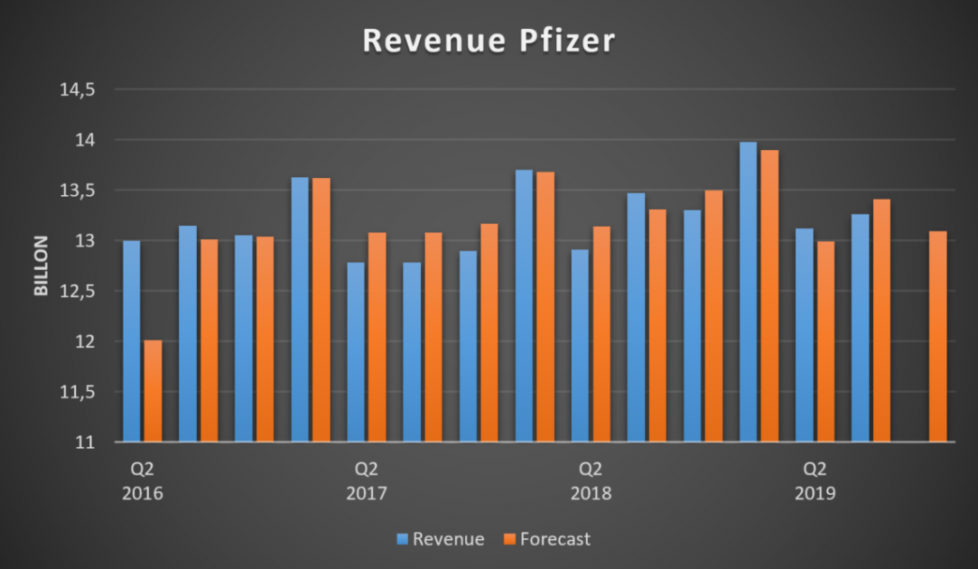 Revenue Pfizer