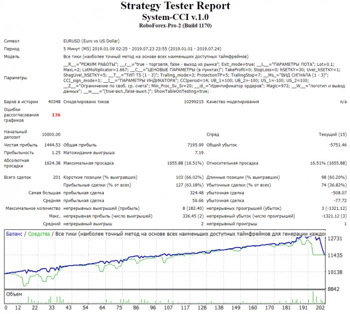 Testēšanas sistēmas CCI ekspertu konsultants