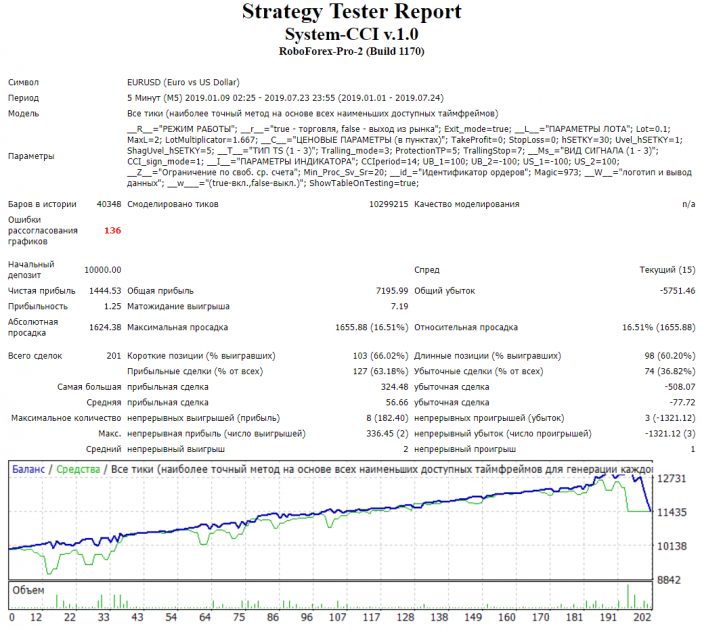 Testing System CCI expert advisor
