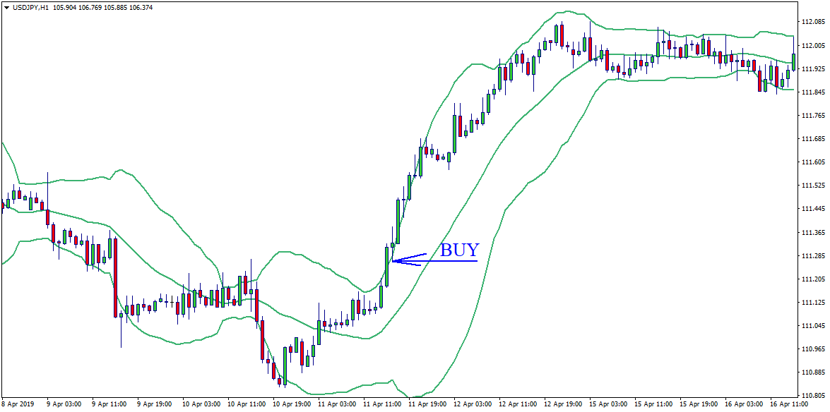 Signals of the Bollinger Bands - Buy