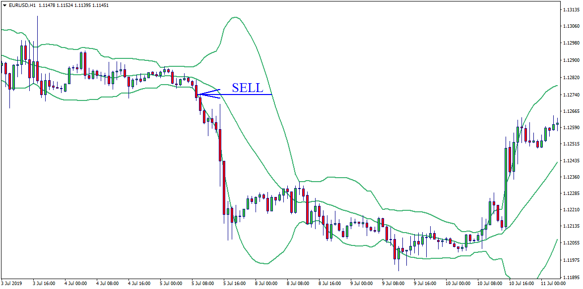 Signals of the Bollinger Bands - sell