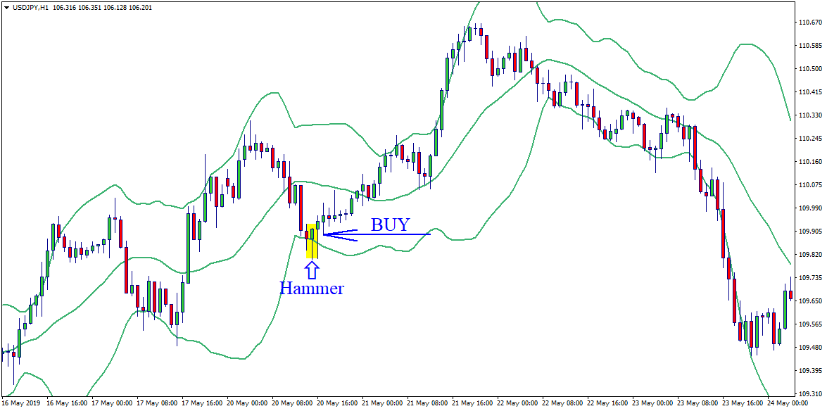 Signals of the Bollinger Bands - Combination of the Bollinger Bands indicator with other indicators