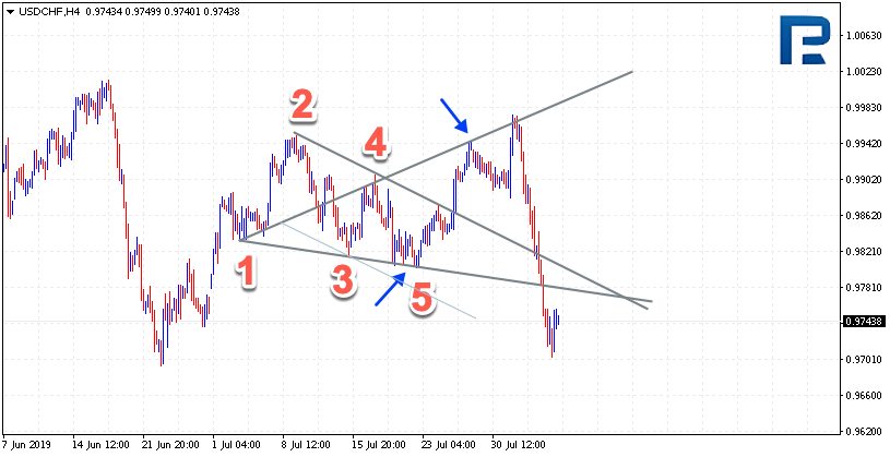Examples on the Wolfe Waves on Forex