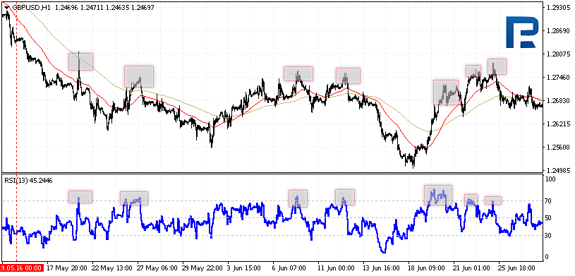Combining the RSI with other indicators