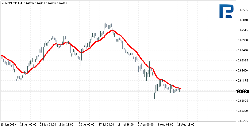 An example of a Moving Average