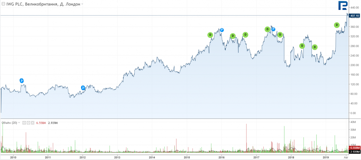 Stocks Prices Chart of Regus
