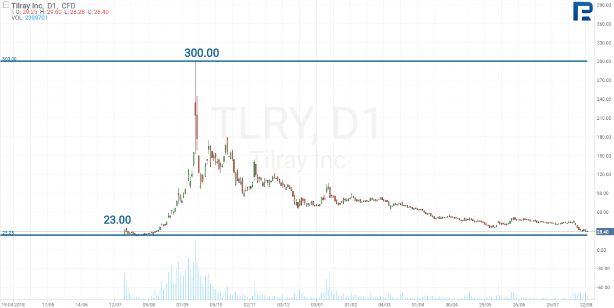 Aktienkurs Chart von Tilray