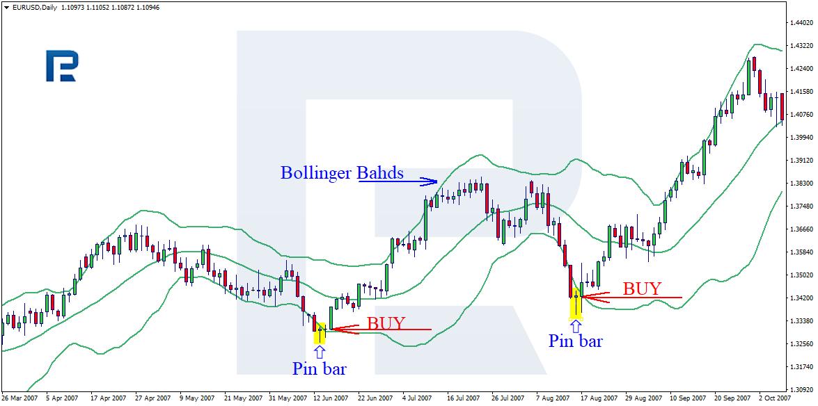 Pin Bar tirdzniecība ar The Bollinger Bands