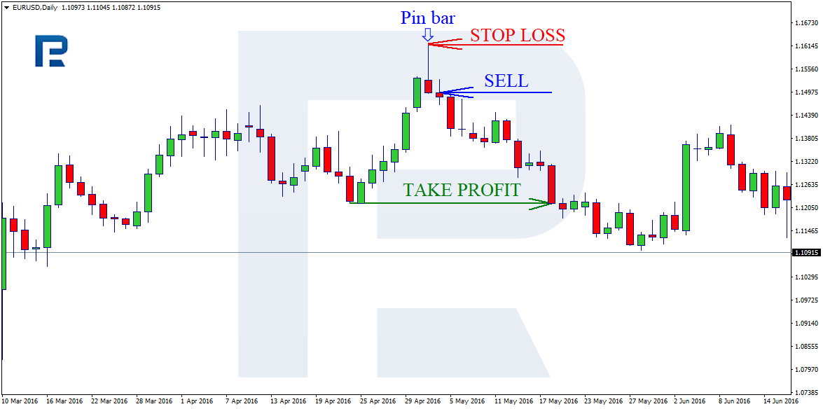 Pin Bar trading