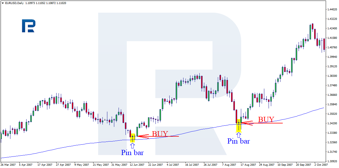 Handel Pin Bar z The Moving Average