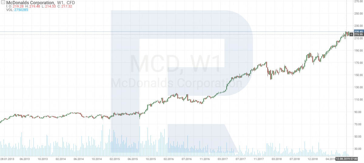 McDonald's stock price chart