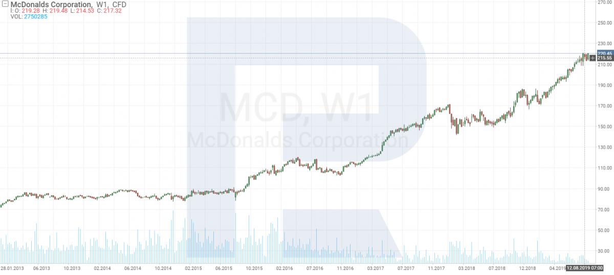 Grafico delle quotazioni di McDonald's