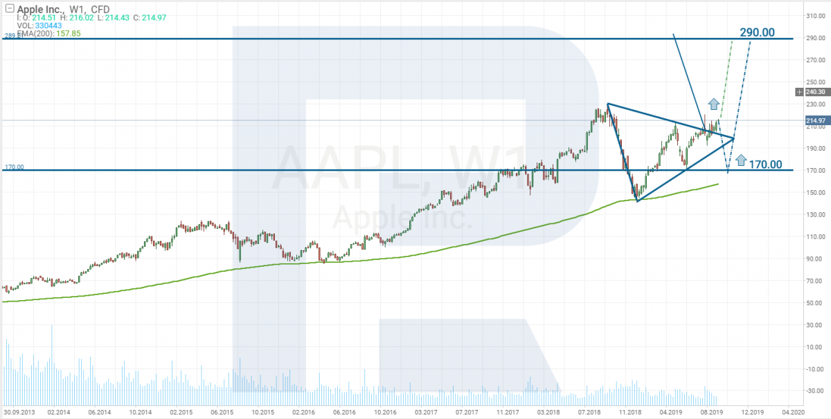 Apple stocks price tech analysis