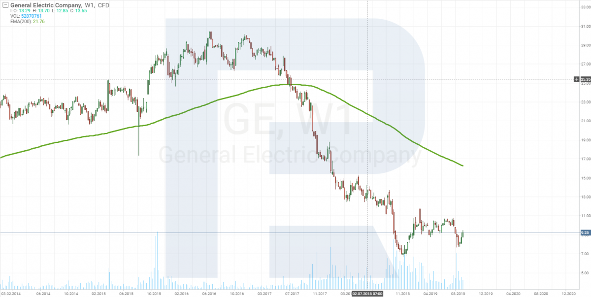 Carta harga saham General Electric
