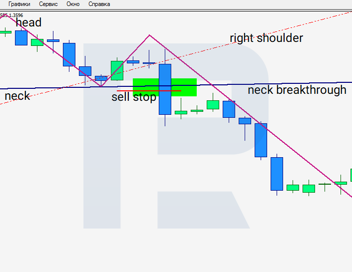 Head and Shoulders pattern - pending order Sell Stop